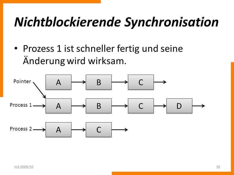 Nichtblockierende Synchronisation Prozess 2 muss seine Änderung verwerfen und erneut beginnen.