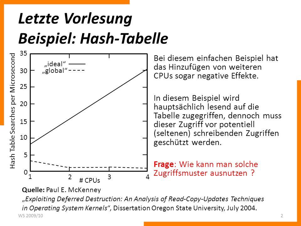 Letzte Vorlesung Beispiel: Hash-Tabelle Bei diesem einfachen Beispiel hat das Hinzufügen von weiteren CPUs sogar negative Effekte. In diesem Beispiel