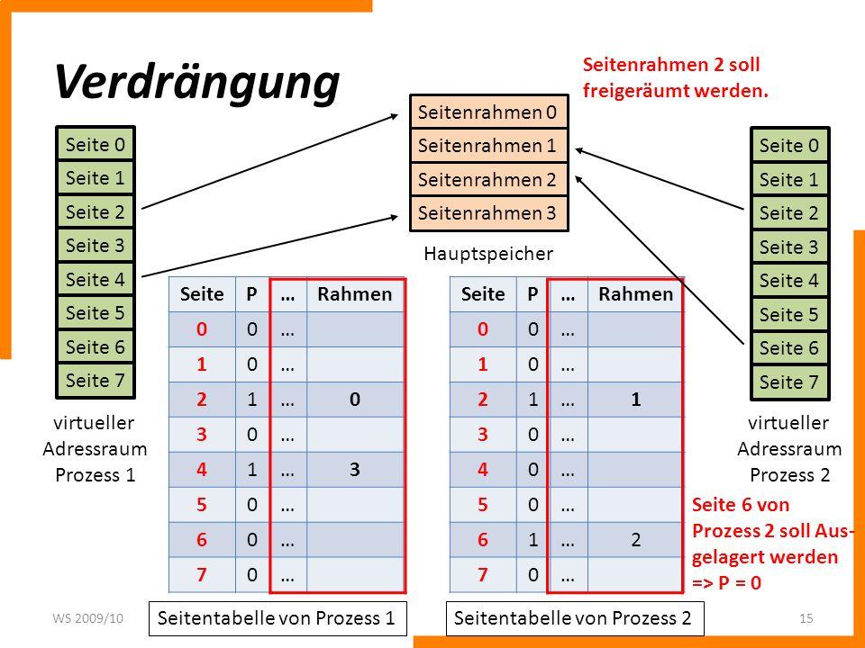 Verdrängung WS 2009/1015 Seite 0 Seite 1 Seite 2 Seite 3 Seite 4 Seite 5 Seite 6 Seite 7 Seitenrahmen 0 Seitenrahmen 1 Seitenrahmen 2 Seitenrahmen 3 Hauptspeicher Seitentabelle von Prozess 1 SeiteP…Rahmen 00… 10… 21…1 30… 40… 50… 61…2 70… SeiteP…Rahmen 00… 10… 21…0 30… 41…3 50… 60… 70… Seitentabelle von Prozess 2 Seite 0 Seite 1 Seite 2 Seite 3 Seite 4 Seite 5 Seite 6 Seite 7 virtueller Adressraum Prozess 2 Seite 6 von Prozess 2 soll Aus- gelagert werden => P = 0 Seitenrahmen 2 soll freigeräumt werden.