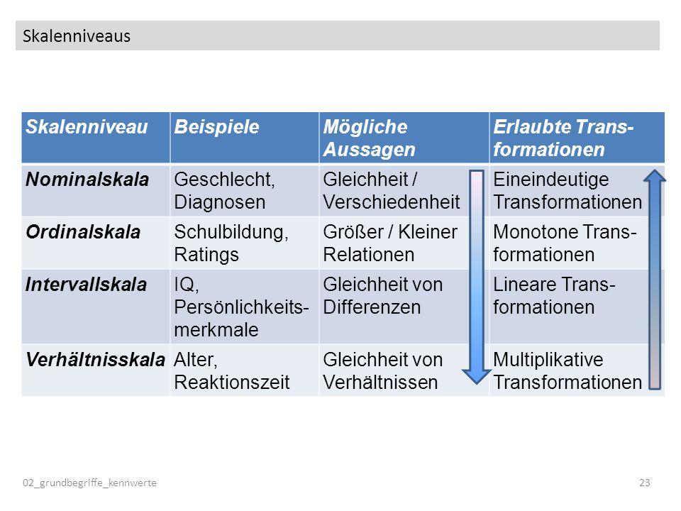 Skalenniveaus SkalenniveauBeispieleMögliche Aussagen Erlaubte Trans- formationen NominalskalaGeschlecht, Diagnosen Gleichheit / Verschiedenheit Einein