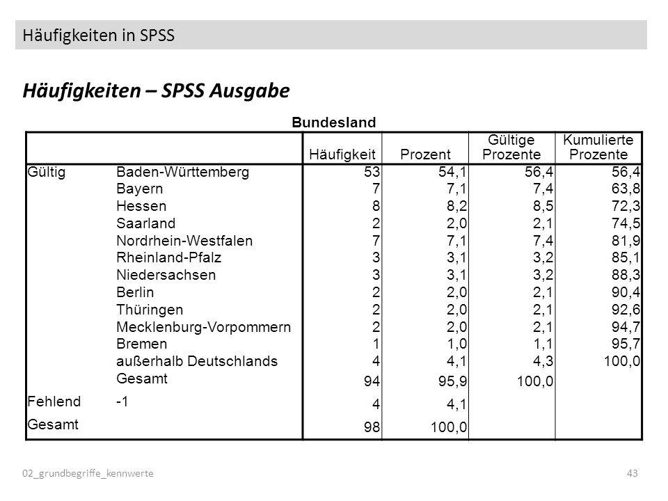 Häufigkeiten in SPSS Häufigkeiten – SPSS Ausgabe 02_grundbegriffe_kennwerte43 Bundesland HäufigkeitProzent Gültige Prozente Kumulierte Prozente Gültig