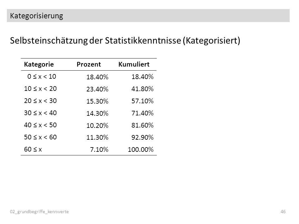 Kategorisierung KategorieProzentKumuliert 0 x < 10 18.40% 10 x < 20 23.40% 41.80% 20 x < 30 15.30% 57.10% 30 x < 40 14.30% 71.40% 40 x < 50 10.20% 81.