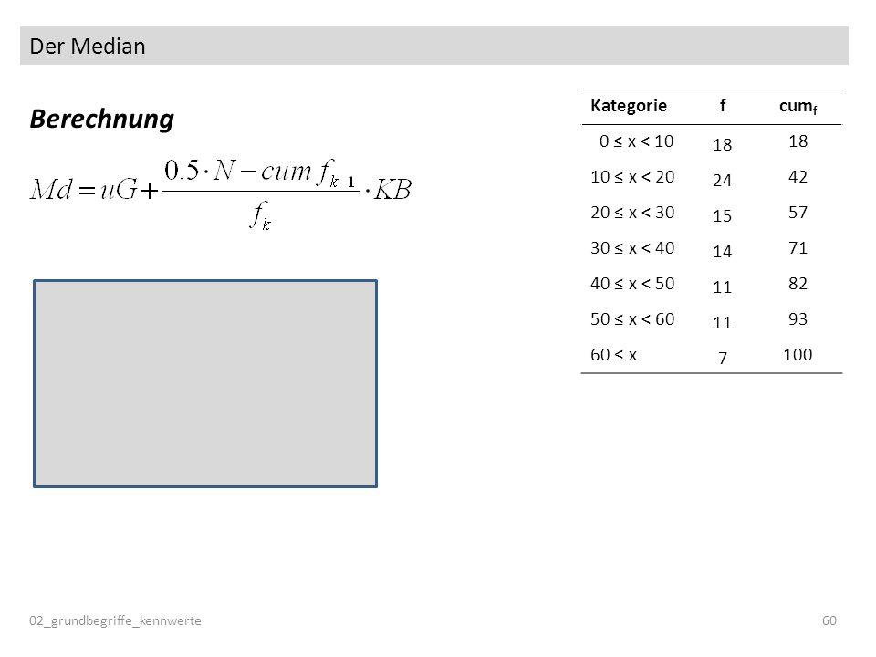 Der Median Berechnung 02_grundbegriffe_kennwerte60 Kategoriefcum f 0 x < 10 18 10 x < 20 24 42 20 x < 30 15 57 30 x < 40 14 71 40 x < 50 11 82 50 x <