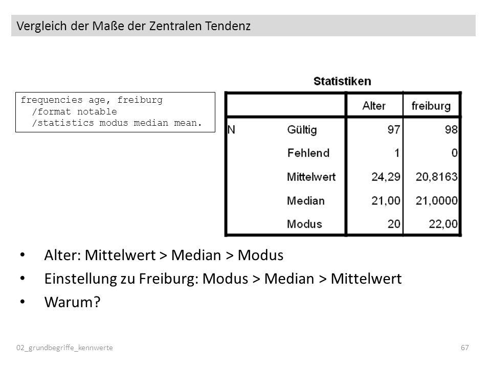 Vergleich der Maße der Zentralen Tendenz 02_grundbegriffe_kennwerte67 frequencies age, freiburg /format notable /statistics modus median mean. Alter: