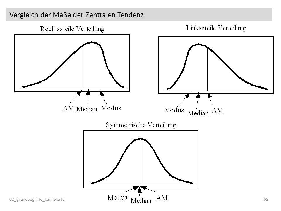 Vergleich der Maße der Zentralen Tendenz 02_grundbegriffe_kennwerte69