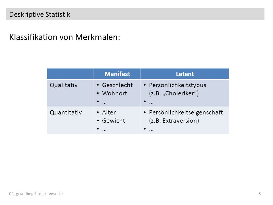 Messung 02_grundbegriffe_kennwerte9 Vom Merkmal zur Variable Um ein Merkmal exakt zu erfassen, muss eine präzise Operationalisierung (Messvorschrift) vorliegen.