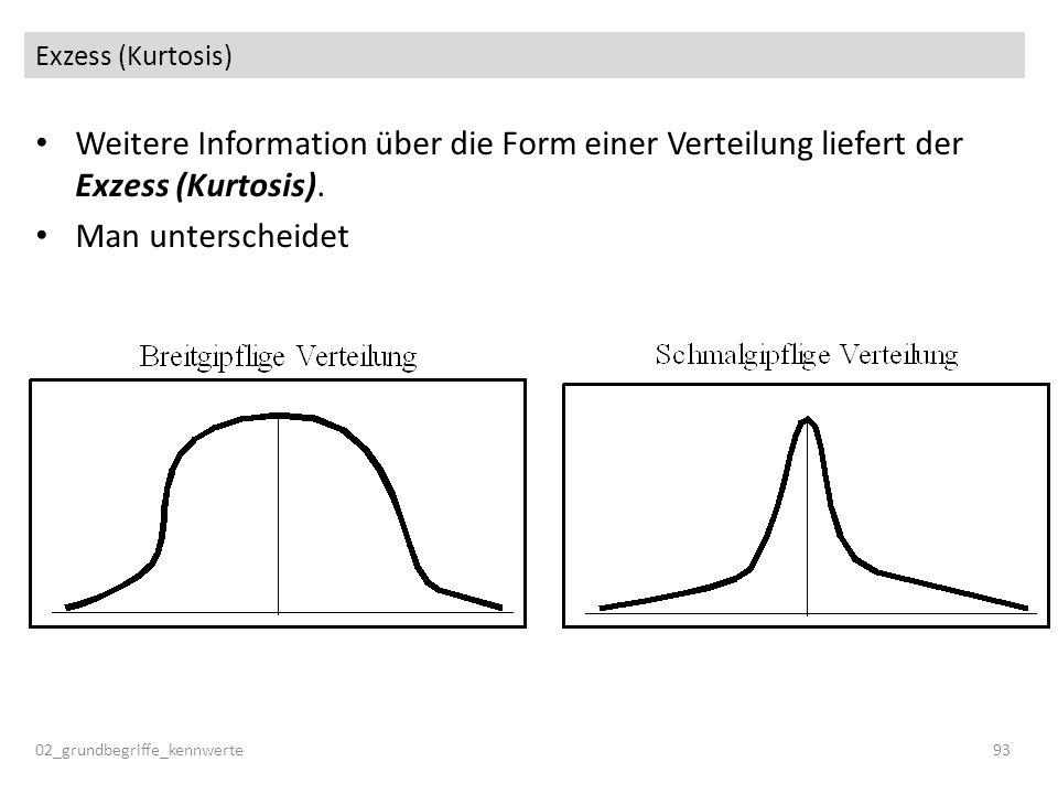 Exzess (Kurtosis) Weitere Information über die Form einer Verteilung liefert der Exzess (Kurtosis). Man unterscheidet 02_grundbegriffe_kennwerte93