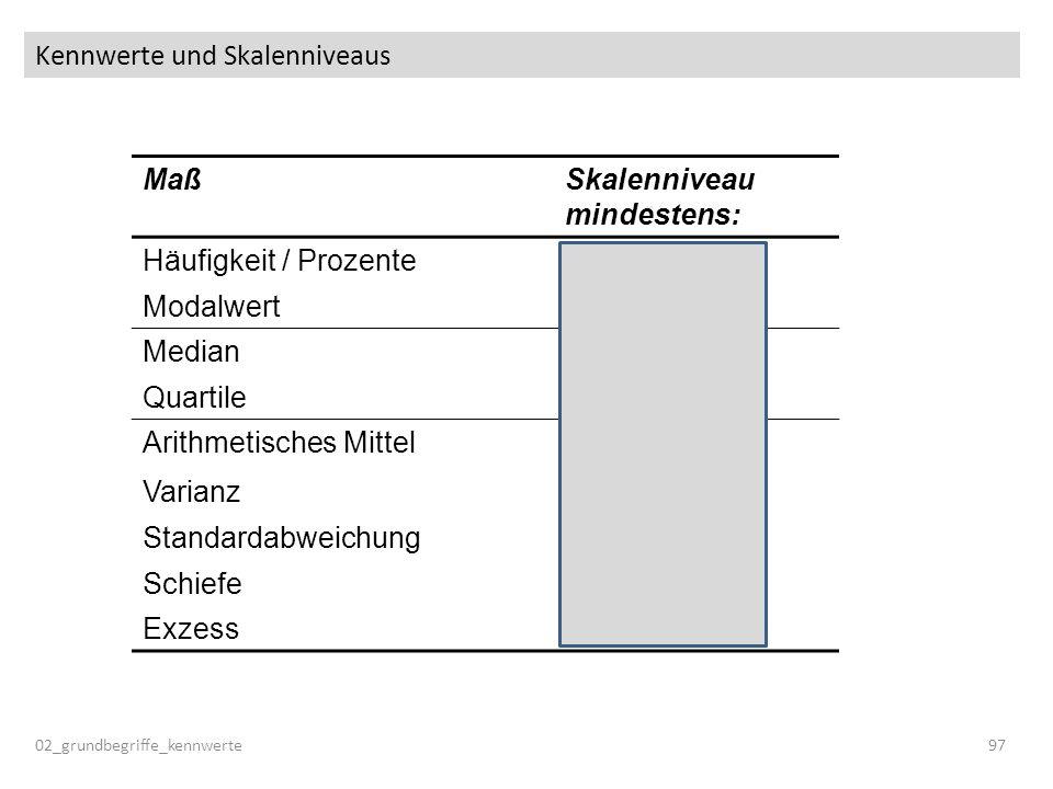 Kennwerte und Skalenniveaus 02_grundbegriffe_kennwerte97 MaßSkalenniveau mindestens: Häufigkeit / ProzenteNominal ModalwertNominal MedianOrdinal Quart
