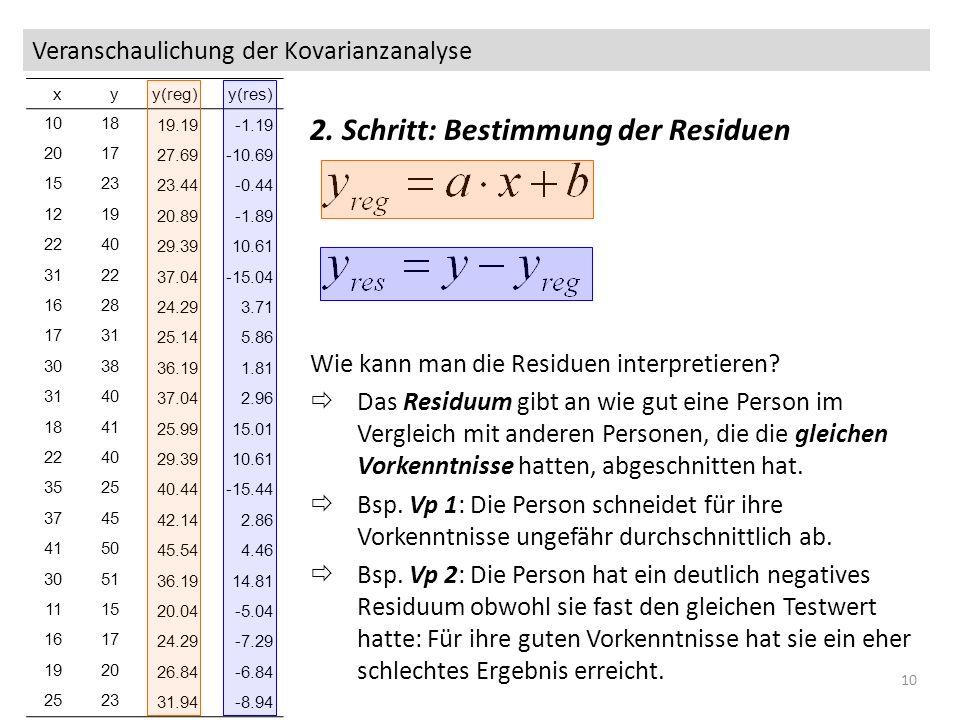 Veranschaulichung der Kovarianzanalyse 09_ancova10 2. Schritt: Bestimmung der Residuen Wie kann man die Residuen interpretieren? Das Residuum gibt an