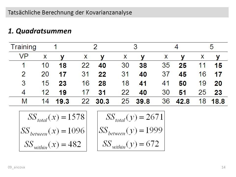 Tatsächliche Berechnung der Kovarianzanalyse 09_ancova14 1. Quadratsummen