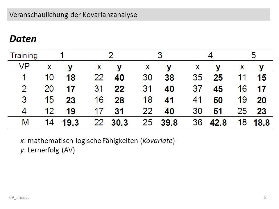 Veranschaulichung der Kovarianzanalyse 09_ancova8 Daten x: mathematisch-logische Fähigkeiten (Kovariate) y: Lernerfolg (AV)
