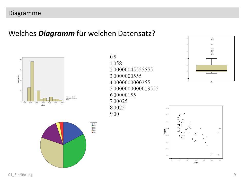Diagramme 01_Einführung9 Welches Diagramm für welchen Datensatz?