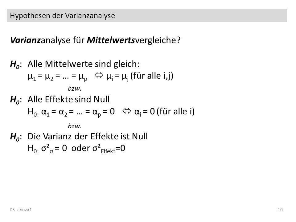 Hypothesen der Varianzanalyse 05_anova110 Varianzanalyse für Mittelwertsvergleiche? H 0 :Alle Mittelwerte sind gleich: μ 1 = μ 2 = … = μ p μ i = μ j (