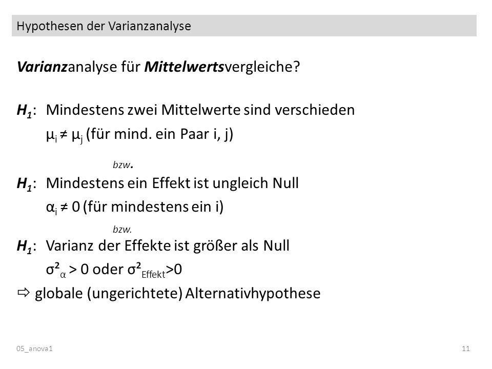 Hypothesen der Varianzanalyse 05_anova111 Varianzanalyse für Mittelwertsvergleiche.