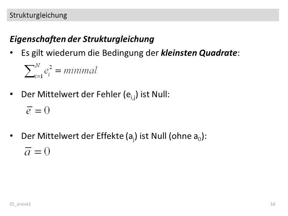 Strukturgleichung 05_anova114 Eigenschaften der Strukturgleichung Es gilt wiederum die Bedingung der kleinsten Quadrate: Der Mittelwert der Fehler (e i,j ) ist Null: Der Mittelwert der Effekte (a j ) ist Null (ohne a 0 ):