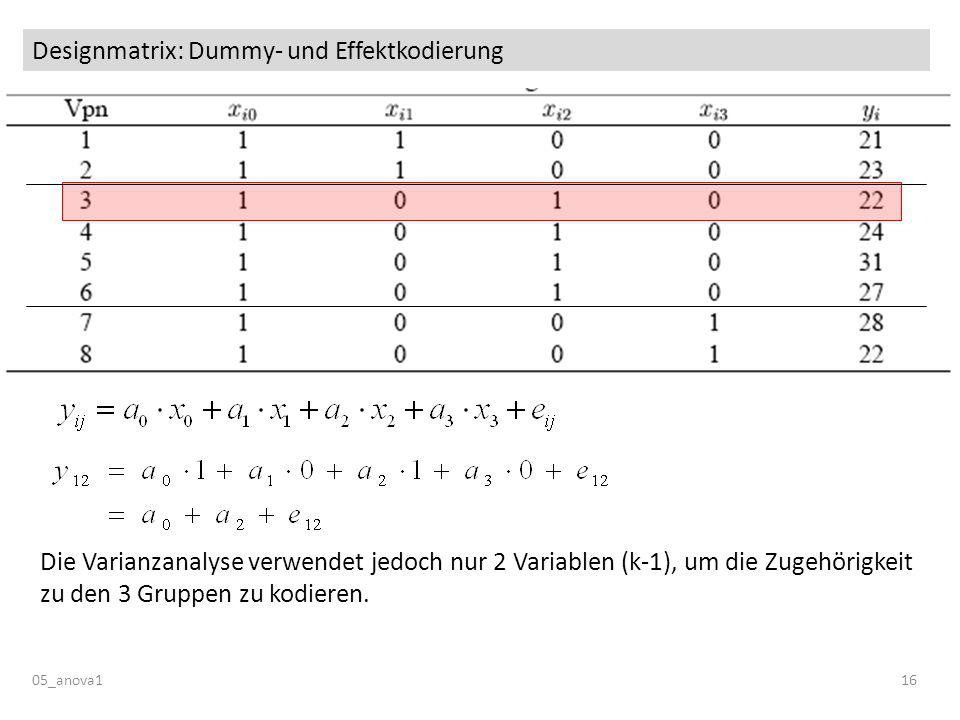 Designmatrix: Dummy- und Effektkodierung 05_anova116 Die Varianzanalyse verwendet jedoch nur 2 Variablen (k-1), um die Zugehörigkeit zu den 3 Gruppen zu kodieren.
