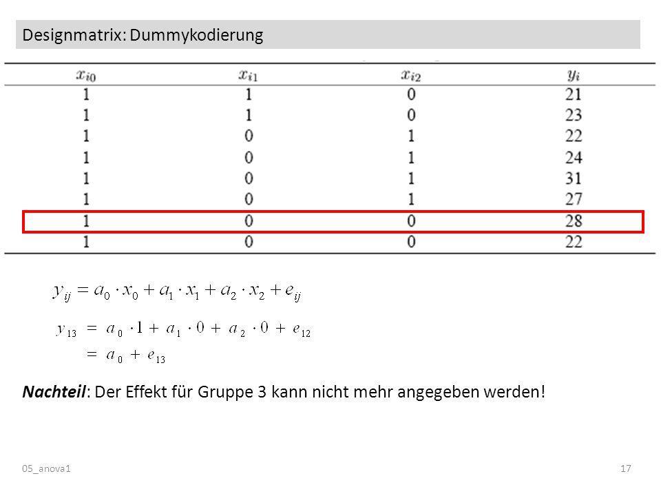 Designmatrix: Dummykodierung 05_anova117 Nachteil: Der Effekt für Gruppe 3 kann nicht mehr angegeben werden!