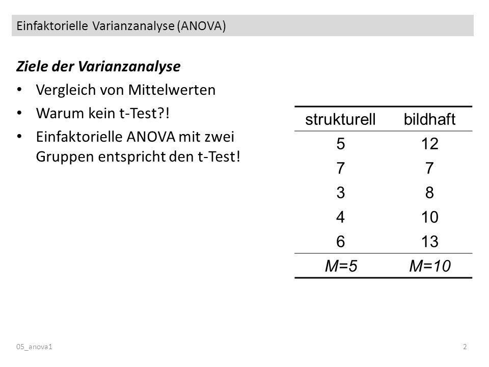 Einfaktorielle Varianzanalyse (ANOVA) 05_anova12 Ziele der Varianzanalyse Vergleich von Mittelwerten Warum kein t-Test?! Einfaktorielle ANOVA mit zwei