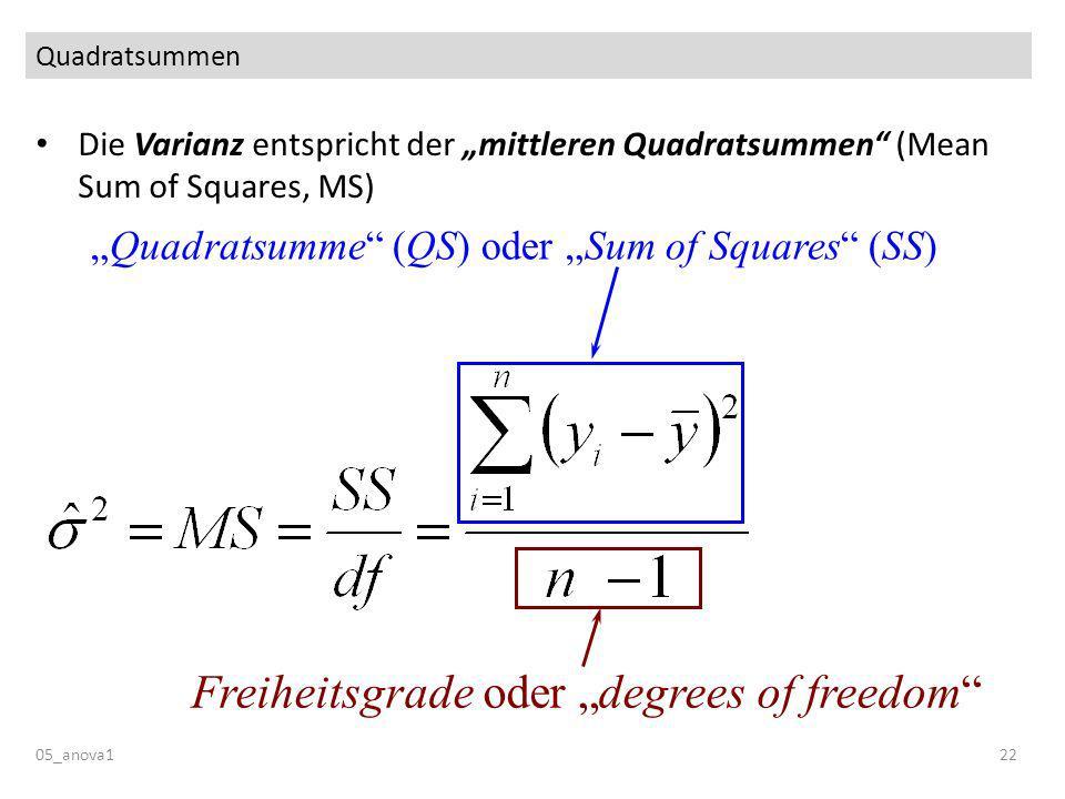 Quadratsummen 05_anova122 Die Varianz entspricht der mittleren Quadratsummen (Mean Sum of Squares, MS) Quadratsumme (QS) oder Sum of Squares (SS) Freiheitsgrade oder degrees of freedom
