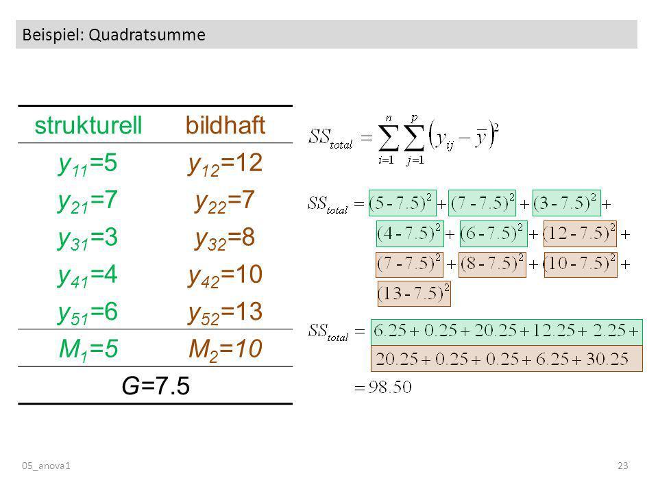 Beispiel: Quadratsumme 05_anova123 strukturellbildhaft y 11 =5y 12 =12 y 21 =7y 22 =7 y 31 =3y 32 =8 y 41 =4y 42 =10 y 51 =6y 52 =13 M 1 =5M 2 =10 G=7