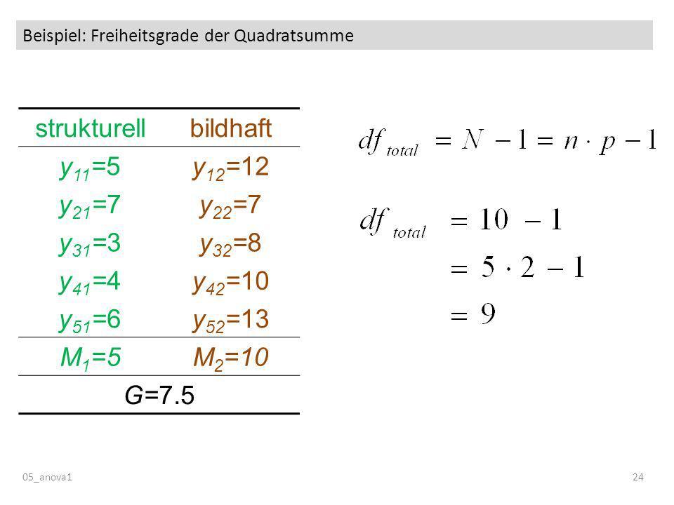 Beispiel: Freiheitsgrade der Quadratsumme 05_anova124 strukturellbildhaft y 11 =5y 12 =12 y 21 =7y 22 =7 y 31 =3y 32 =8 y 41 =4y 42 =10 y 51 =6y 52 =13 M 1 =5M 2 =10 G=7.5