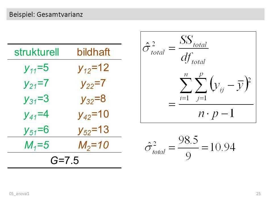 Beispiel: Gesamtvarianz 05_anova125 strukturellbildhaft y 11 =5y 12 =12 y 21 =7y 22 =7 y 31 =3y 32 =8 y 41 =4y 42 =10 y 51 =6y 52 =13 M 1 =5M 2 =10 G=7.5
