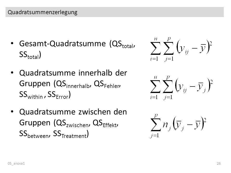 Quadratsummenzerlegung 05_anova126 Gesamt-Quadratsumme (QS total, SS total ) Quadratsumme innerhalb der Gruppen (QS innerhalb, QS Fehler, SS within, SS Error ) Quadratsumme zwischen den Gruppen (QS zwischen, QS Effekt, SS between, SS Treatment )