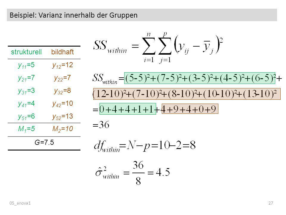 Beispiel: Varianz innerhalb der Gruppen 05_anova127 strukturellbildhaft y 11 =5y 12 =12 y 21 =7y 22 =7 y 31 =3y 32 =8 y 41 =4y 42 =10 y 51 =6y 52 =13 M 1 =5M 2 =10 G=7.5