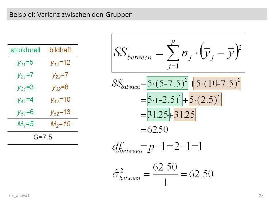 Beispiel: Varianz zwischen den Gruppen 05_anova128 strukturellbildhaft y 11 =5y 12 =12 y 21 =7y 22 =7 y 31 =3y 32 =8 y 41 =4y 42 =10 y 51 =6y 52 =13 M 1 =5M 2 =10 G=7.5