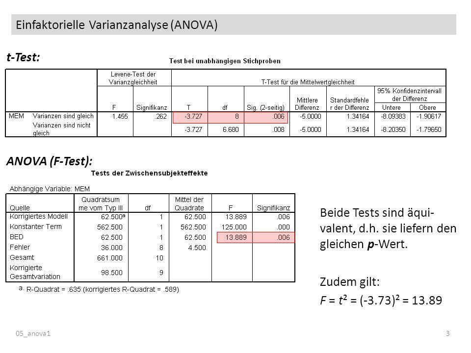 Einfaktorielle Varianzanalyse (ANOVA) 05_anova13 Beide Tests sind äqui- valent, d.h. sie liefern den gleichen p-Wert. Zudem gilt: F = t² = (-3.73)² =