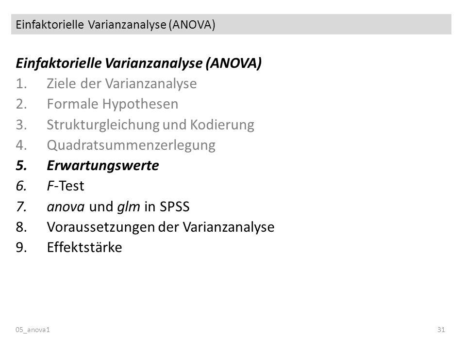 Einfaktorielle Varianzanalyse (ANOVA) 05_anova131 Einfaktorielle Varianzanalyse (ANOVA) 1.Ziele der Varianzanalyse 2.Formale Hypothesen 3.Strukturgleichung und Kodierung 4.Quadratsummenzerlegung 5.Erwartungswerte 6.F-Test 7.anova und glm in SPSS 8.Voraussetzungen der Varianzanalyse 9.Effektstärke
