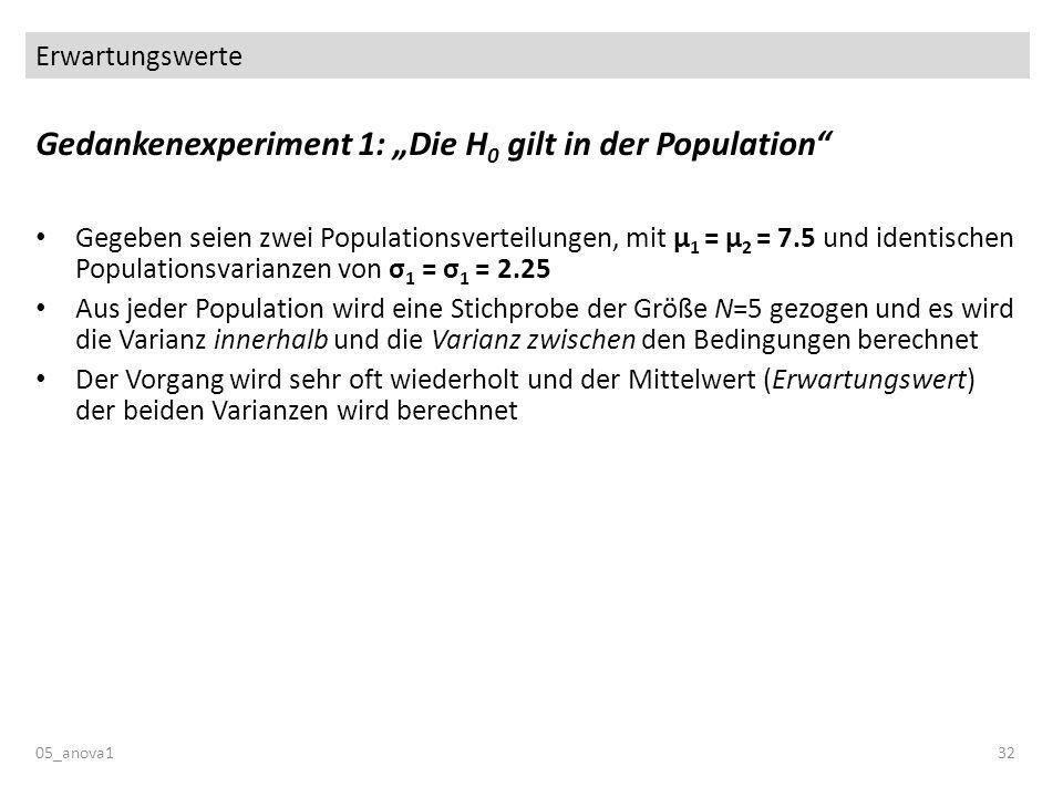 Erwartungswerte 05_anova132 Gedankenexperiment 1: Die H 0 gilt in der Population Gegeben seien zwei Populationsverteilungen, mit µ 1 = µ 2 = 7.5 und identischen Populationsvarianzen von σ 1 = σ 1 = 2.25 Aus jeder Population wird eine Stichprobe der Größe N=5 gezogen und es wird die Varianz innerhalb und die Varianz zwischen den Bedingungen berechnet Der Vorgang wird sehr oft wiederholt und der Mittelwert (Erwartungswert) der beiden Varianzen wird berechnet