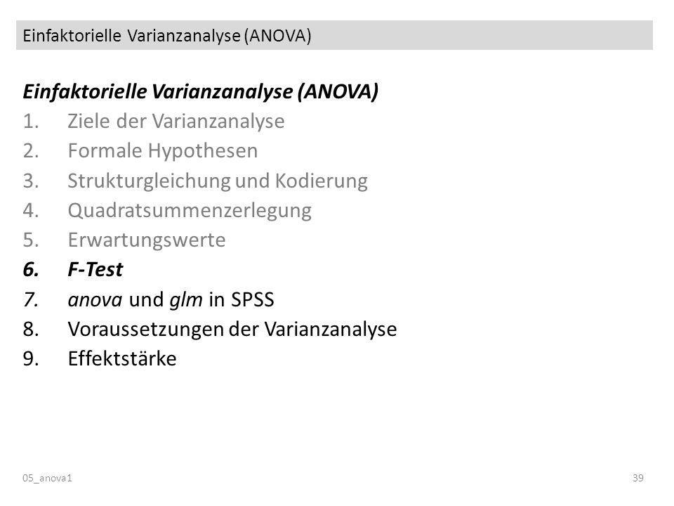 Einfaktorielle Varianzanalyse (ANOVA) 05_anova139 Einfaktorielle Varianzanalyse (ANOVA) 1.Ziele der Varianzanalyse 2.Formale Hypothesen 3.Strukturgleichung und Kodierung 4.Quadratsummenzerlegung 5.Erwartungswerte 6.F-Test 7.anova und glm in SPSS 8.Voraussetzungen der Varianzanalyse 9.Effektstärke