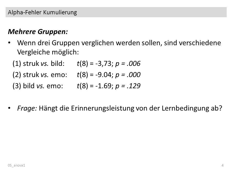 Alpha-Fehler Kumulierung 05_anova14 Mehrere Gruppen: Wenn drei Gruppen verglichen werden sollen, sind verschiedene Vergleiche möglich: (1) struk vs.