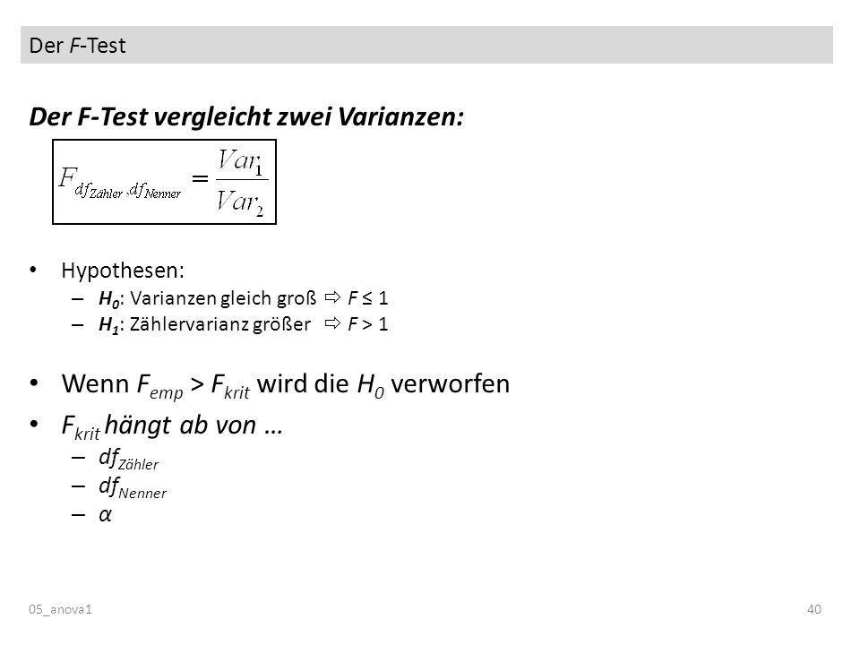 Der F-Test 05_anova140 Der F-Test vergleicht zwei Varianzen: Hypothesen: – H 0 : Varianzen gleich groß F 1 – H 1 : Zählervarianz größer F > 1 Wenn F emp > F krit wird die H 0 verworfen F krit hängt ab von … – df Zähler – df Nenner –α–α