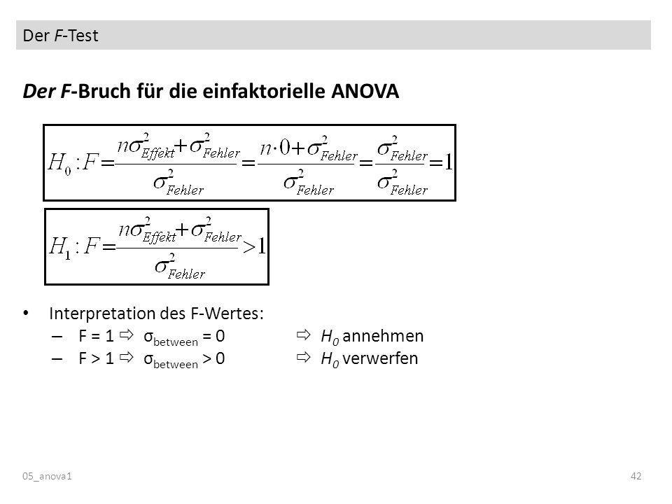 Der F-Test 05_anova142 Der F-Bruch für die einfaktorielle ANOVA Interpretation des F-Wertes: – F = 1 σ between = 0 H 0 annehmen – F > 1 σ between > 0 H 0 verwerfen