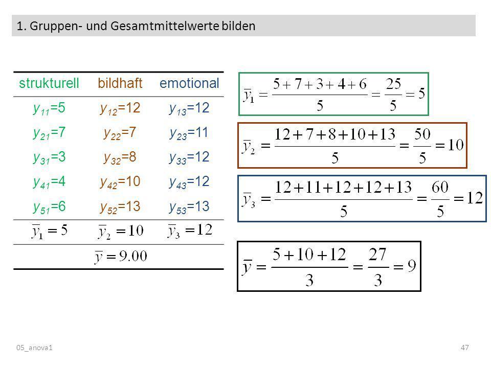 1. Gruppen- und Gesamtmittelwerte bilden 05_anova147 strukturellbildhaftemotional y 11 =5y 12 =12y 13 =12 y 21 =7y 22 =7y 23 =11 y 31 =3y 32 =8y 33 =1