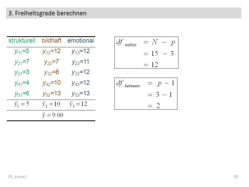 3. Freiheitsgrade berechnen 05_anova150 strukturellbildhaftemotional y 11 =5y 12 =12y 13 =12 y 21 =7y 22 =7y 23 =11 y 31 =3y 32 =8y 33 =12 y 41 =4y 42