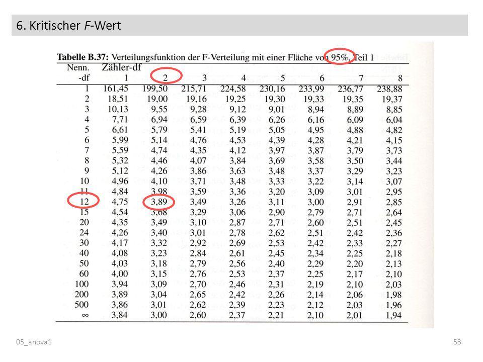 6. Kritischer F-Wert 05_anova153