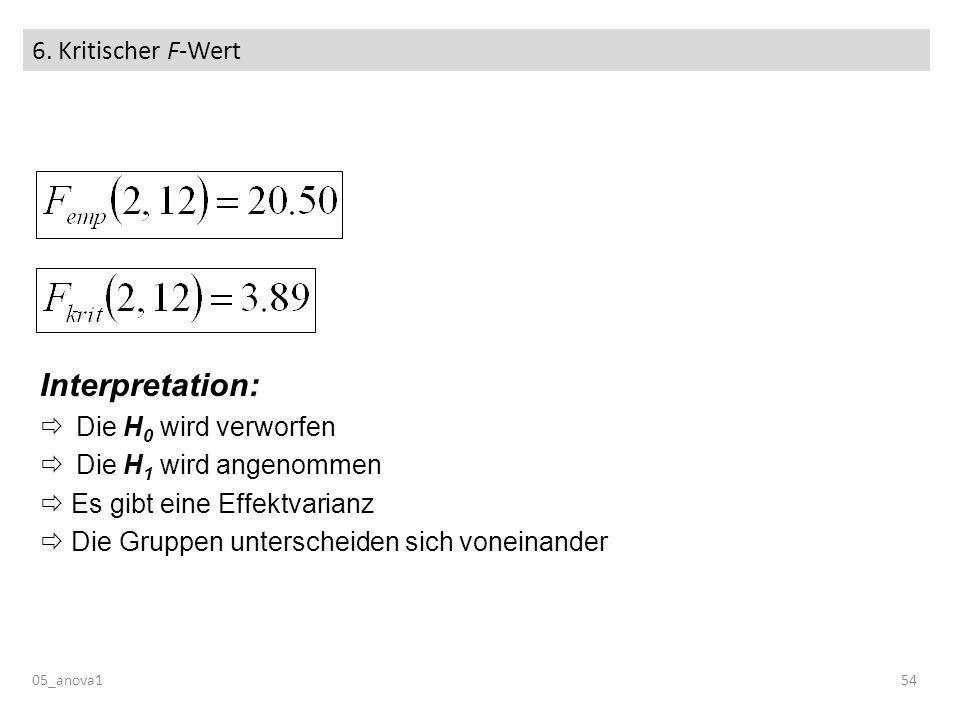 6. Kritischer F-Wert 05_anova154 Interpretation: Die H 0 wird verworfen Die H 1 wird angenommen Es gibt eine Effektvarianz Die Gruppen unterscheiden s