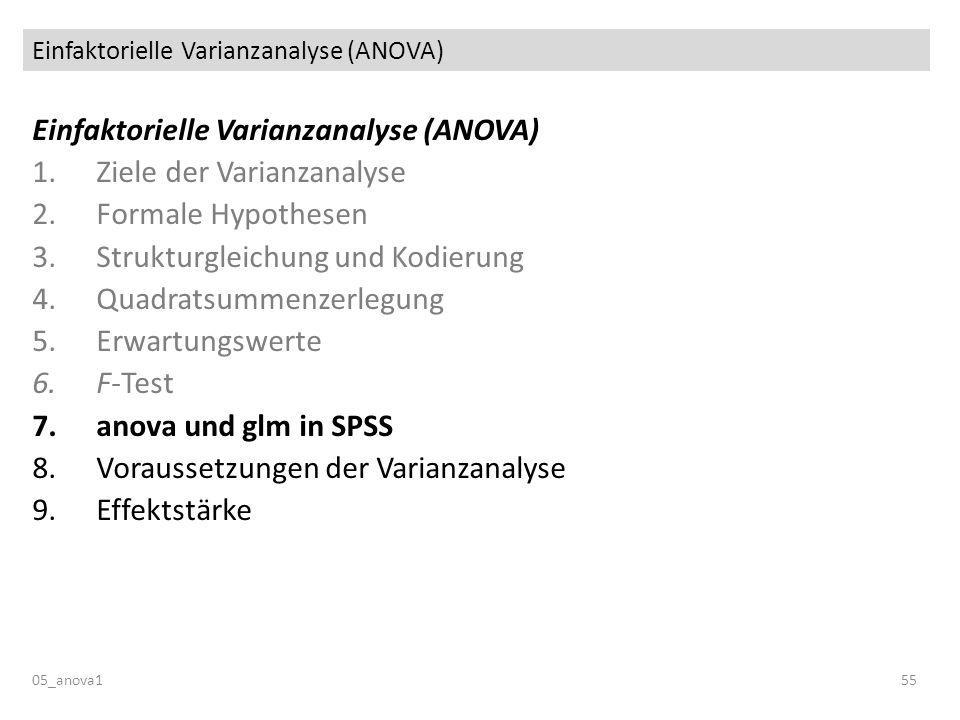 Einfaktorielle Varianzanalyse (ANOVA) 05_anova155 Einfaktorielle Varianzanalyse (ANOVA) 1.Ziele der Varianzanalyse 2.Formale Hypothesen 3.Strukturglei