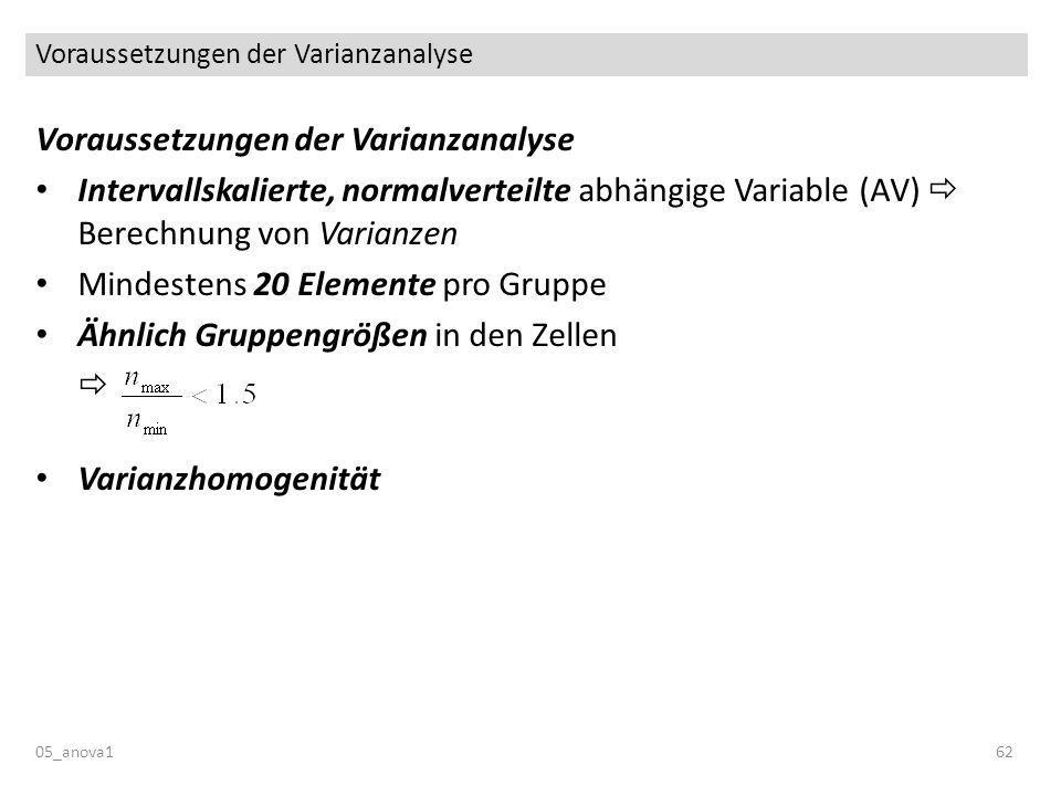 Voraussetzungen der Varianzanalyse 05_anova162 Voraussetzungen der Varianzanalyse Intervallskalierte, normalverteilte abhängige Variable (AV) Berechnung von Varianzen Mindestens 20 Elemente pro Gruppe Ähnlich Gruppengrößen in den Zellen Varianzhomogenität