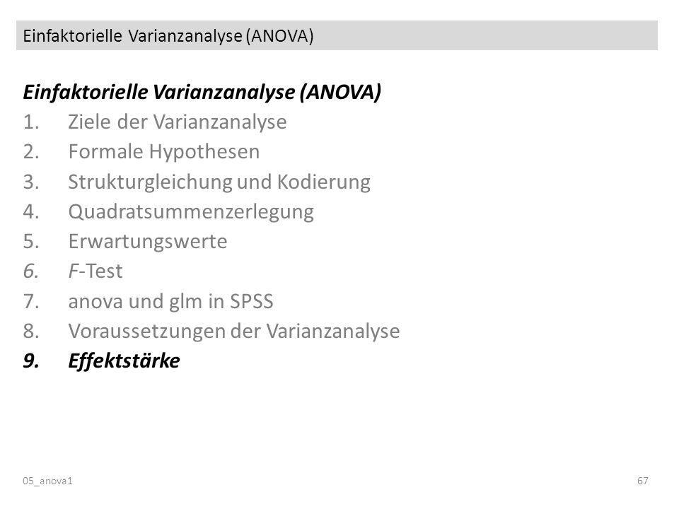 Einfaktorielle Varianzanalyse (ANOVA) 05_anova167 Einfaktorielle Varianzanalyse (ANOVA) 1.Ziele der Varianzanalyse 2.Formale Hypothesen 3.Strukturglei