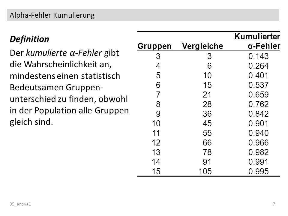 Alpha-Fehler Kumulierung 05_anova17 Definition Der kumulierte α-Fehler gibt die Wahrscheinlichkeit an, mindestens einen statistisch Bedeutsamen Gruppen- unterschied zu finden, obwohl in der Population alle Gruppen gleich sind.