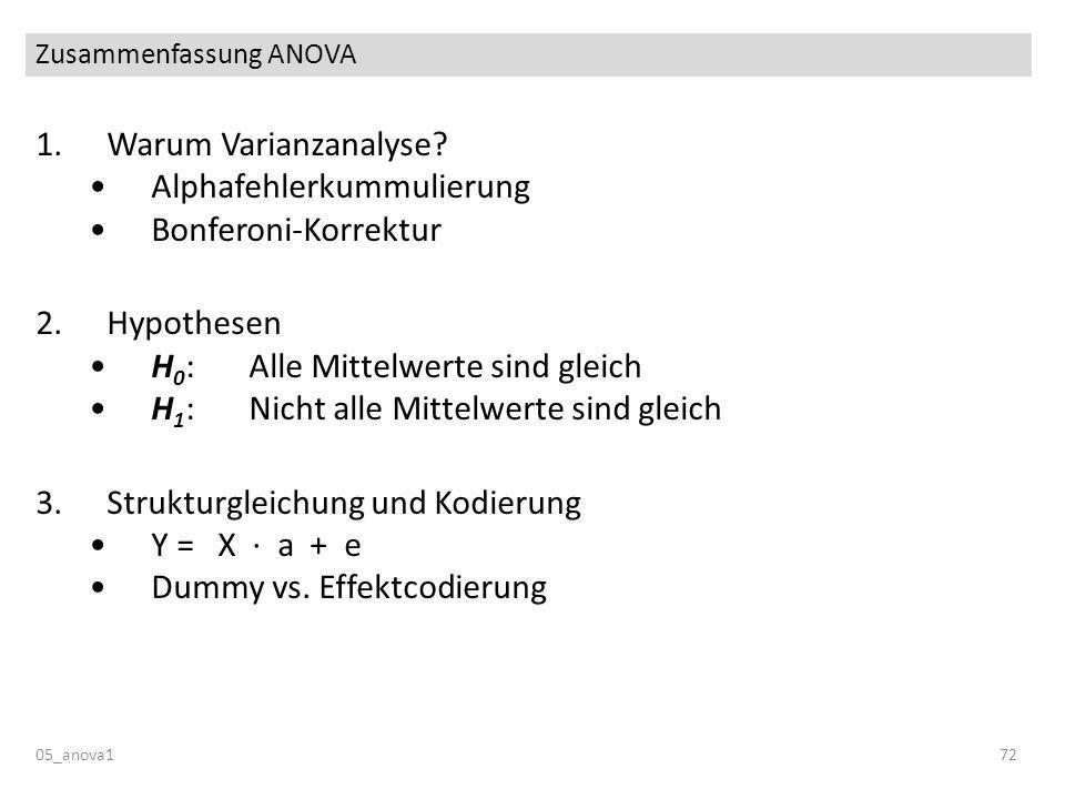 Zusammenfassung ANOVA 05_anova172 1.Warum Varianzanalyse? Alphafehlerkummulierung Bonferoni-Korrektur 2.Hypothesen H 0 : Alle Mittelwerte sind gleich