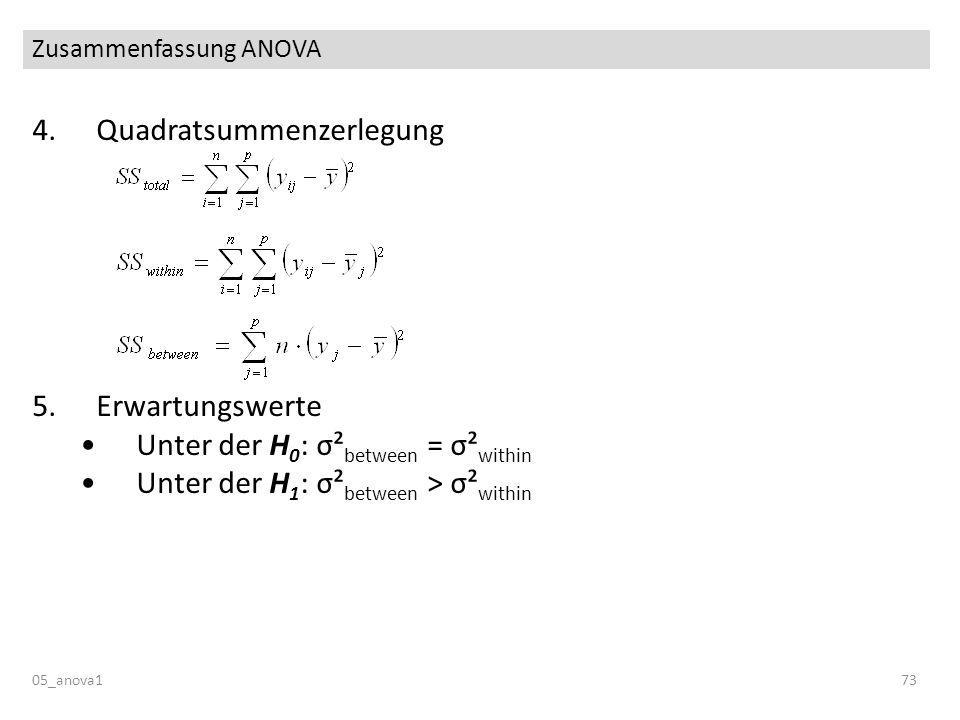 Zusammenfassung ANOVA 05_anova173 4.Quadratsummenzerlegung 5.Erwartungswerte Unter der H 0 : σ² between = σ² within Unter der H 1 : σ² between > σ² wi