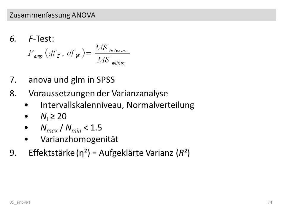 Zusammenfassung ANOVA 6.F-Test: 7.anova und glm in SPSS 8.Voraussetzungen der Varianzanalyse Intervallskalenniveau, Normalverteilung N i 20 N max / N min < 1.5 Varianzhomogenität 9.Effektstärke (η²) = Aufgeklärte Varianz (R²) 05_anova174