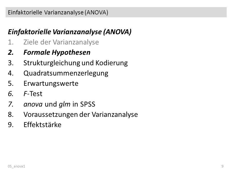 Einfaktorielle Varianzanalyse (ANOVA) 05_anova19 Einfaktorielle Varianzanalyse (ANOVA) 1.Ziele der Varianzanalyse 2.Formale Hypothesen 3.Strukturgleichung und Kodierung 4.Quadratsummenzerlegung 5.Erwartungswerte 6.F-Test 7.anova und glm in SPSS 8.Voraussetzungen der Varianzanalyse 9.Effektstärke