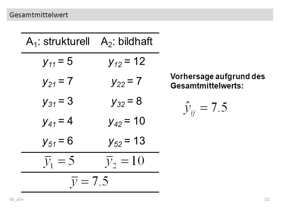 Gesamtmittelwert 04_alm11 A 1 : strukturellA 2 : bildhaft y 11 = 5y 12 = 12 y 21 = 7y 22 = 7 y 31 = 3y 32 = 8 y 41 = 4y 42 = 10 y 51 = 6y 52 = 13 Vorh