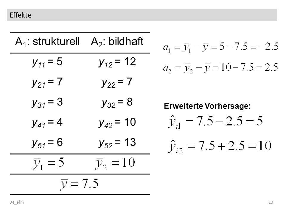 Effekte 04_alm13 A 1 : strukturellA 2 : bildhaft y 11 = 5y 12 = 12 y 21 = 7y 22 = 7 y 31 = 3y 32 = 8 y 41 = 4y 42 = 10 y 51 = 6y 52 = 13 Erweiterte Vo